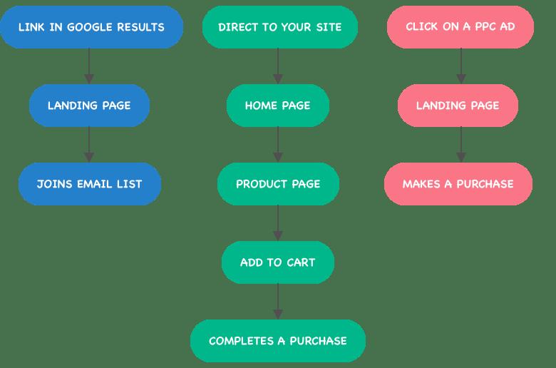user flow and website