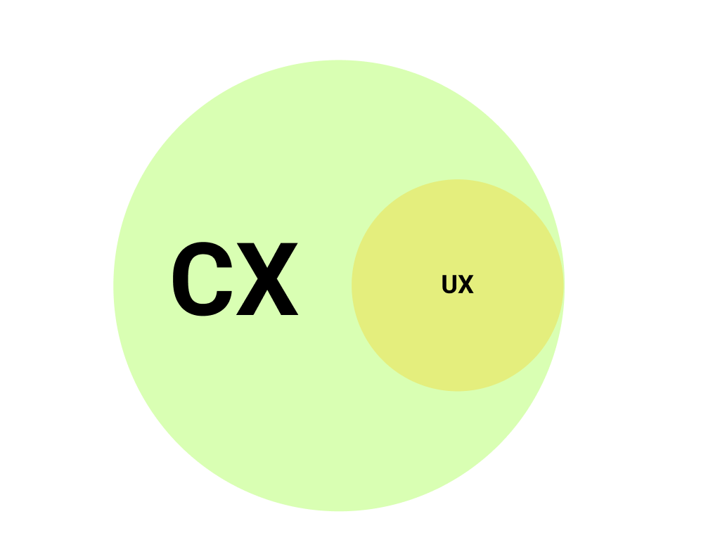What is the difference between CX and UX