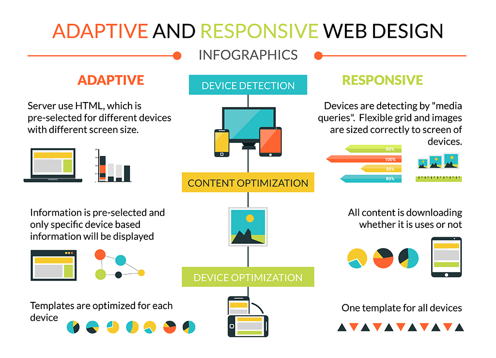 image: The Difference Between Responsive and Adaptive Design