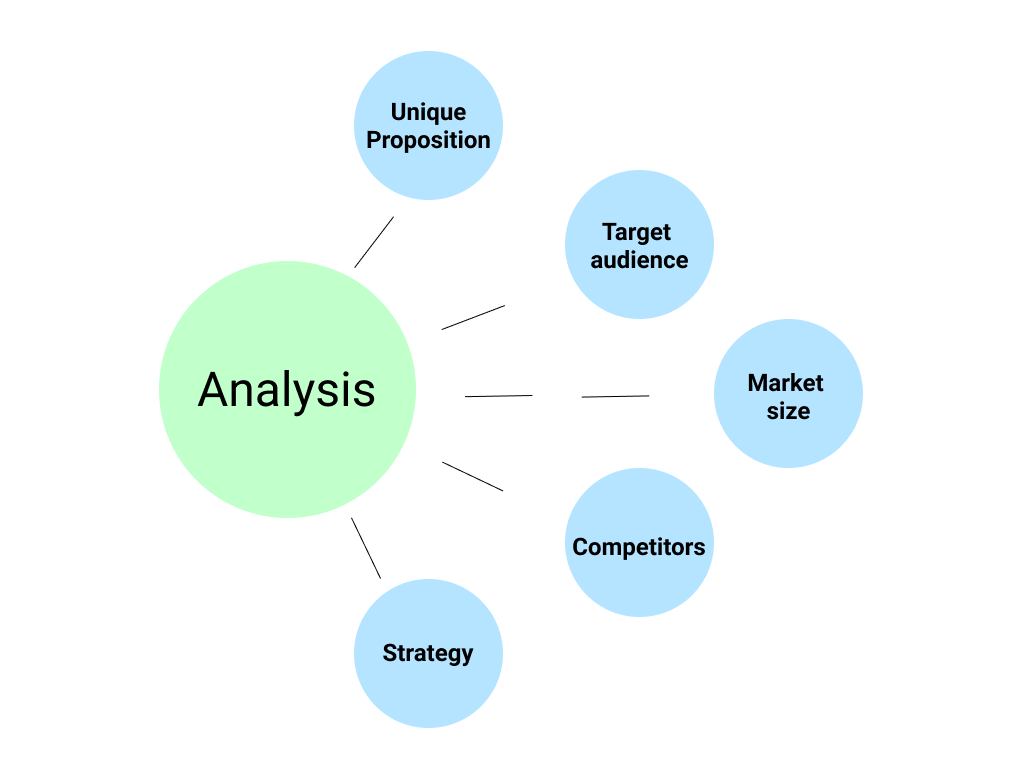 image: Research and analysis phase in product design