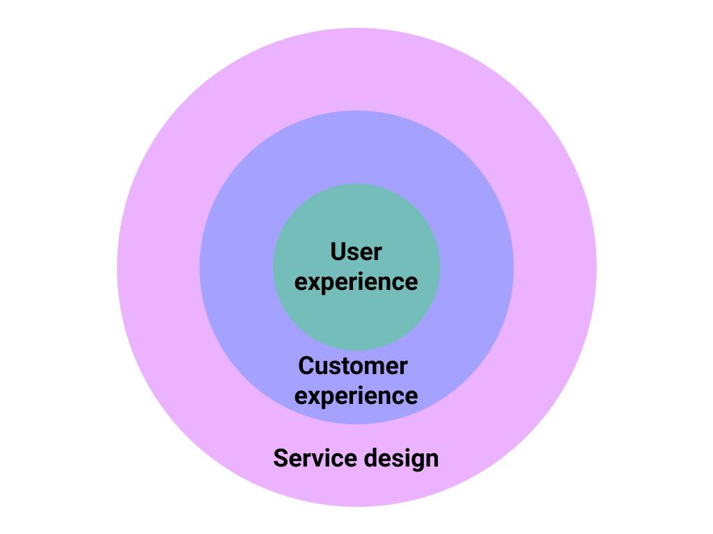 image: Service design