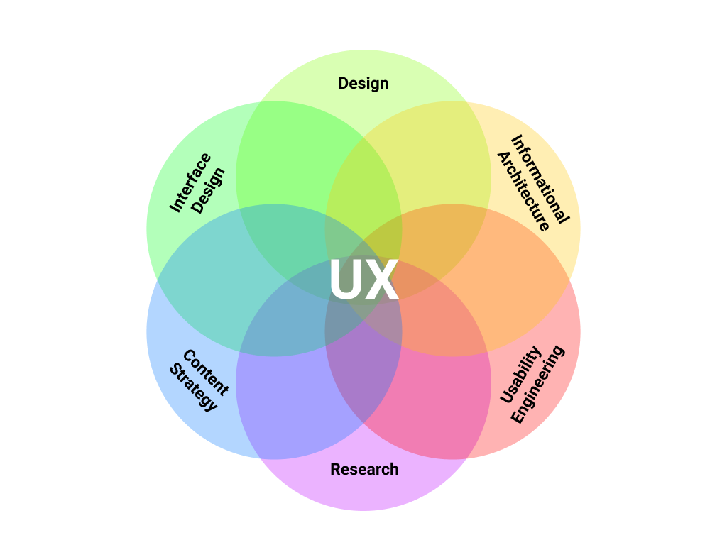 image: user experience design