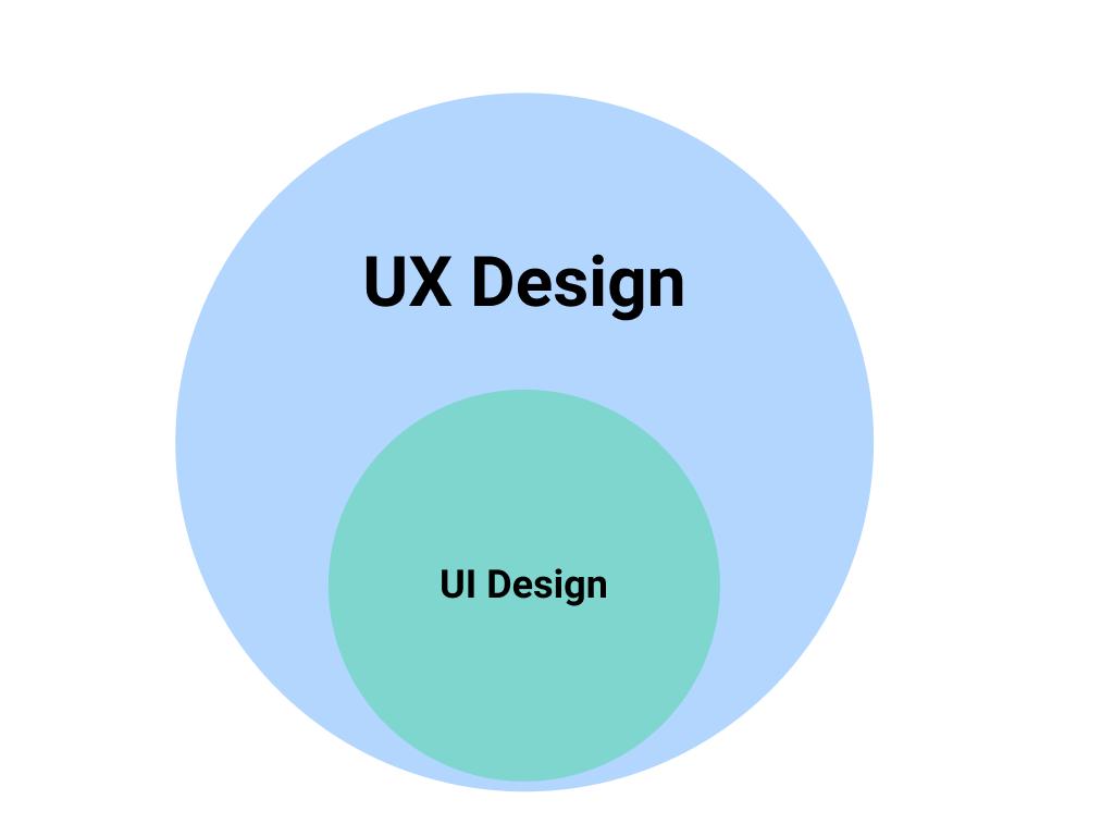 image: UI/UX design