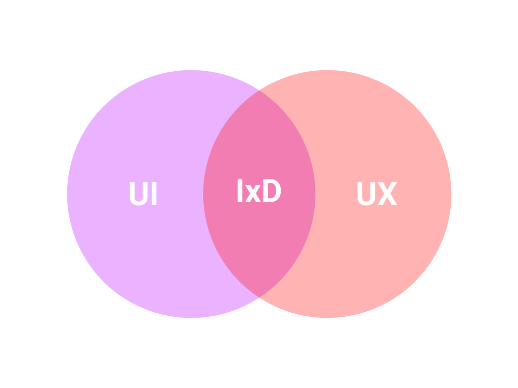 image: IxD or Interaction Design