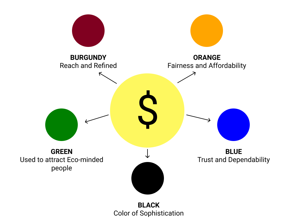 image: UI design colors and decision to buy