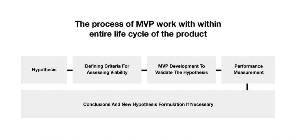 how to create MVP?